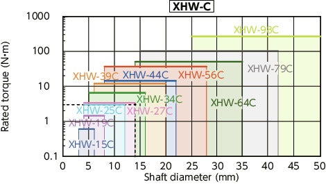 XHW-C/XHW-C-L/XHW-AC_CFlexible Couplings - Disk Type