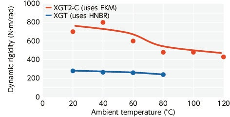 XGT2/XGL2/XGS2_TTechnical Information