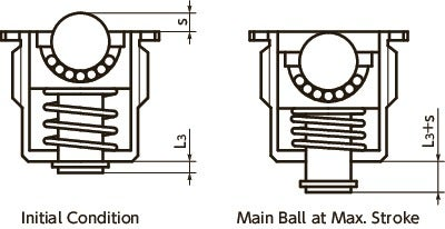 BRPMS-SBall Roller with Spring Plunger Function - Flange Type