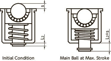 BRPPS-SBall Rollers with Spring Plunger Function - Press Fit Type