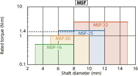 MSFFlexible Couplings - Serration - Type