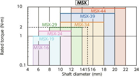 MSX/MSX-C_CFlexible Couplings - Slit Type