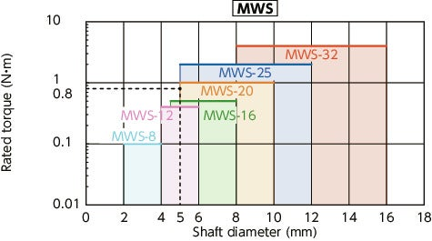 MWS/MWSS/MWS-C/MWSS-C_CFlexible Couplings - Slit Type