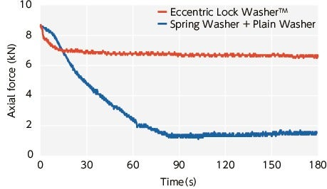 SWAS-EWEccentric Lock Washer™