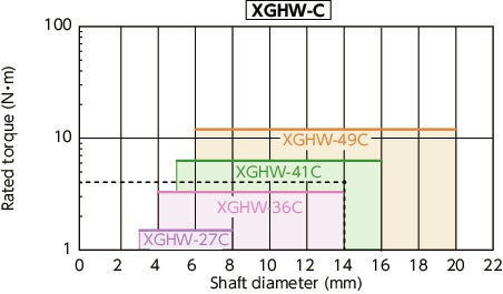 XGHW-C_CFlexible Couplings - The Vibration-Absorption Capable Disk Type