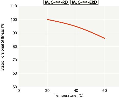 Bore Diameters 1-5//8 and 42 mm NBK MJC-80-EGR-1 5//8-42 Jaw Flexible Coupling Set Screw Type Aluminum A2017 Bore Diameters 1-5//8 and 42 mm