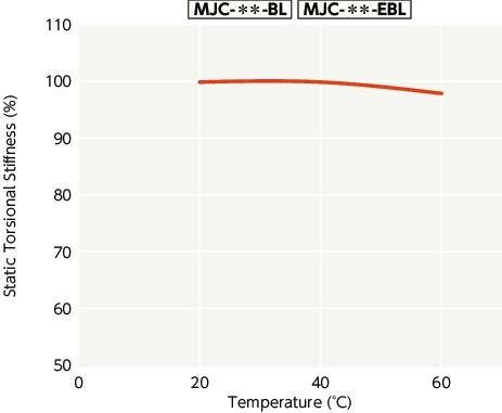 15 mm and 7//8 Bore Diameters NBK MJC-65-BL-15-7//8 Jaw Flexible Coupling Set Screw Type Aluminum A2017