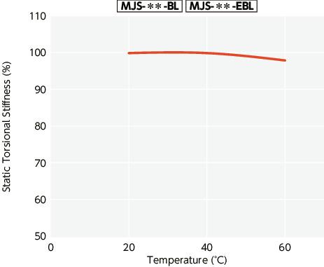 NBK MJC-55CS-EWH-11-30 Jaw Flexible Coupling Clamping Type Bore Diameters 11 mm and 30 mm