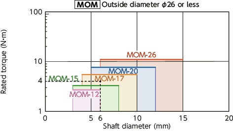 MOM/MOM-C/MOM-K/MOM-CK_CFlexible Couplings - Oldham Type